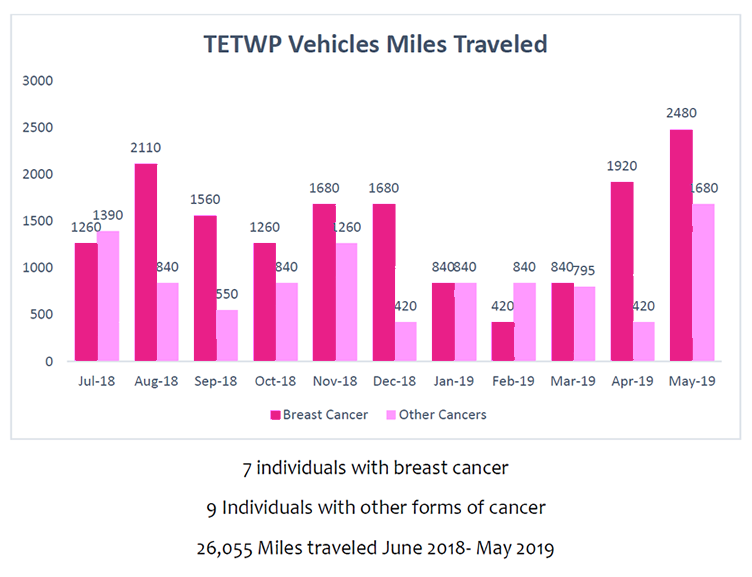 TETWP Vehicle Miles Traveled