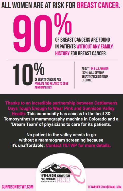 Breast Cancer Risk Statistics