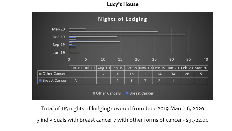 Nights of Lodging Lucy's House